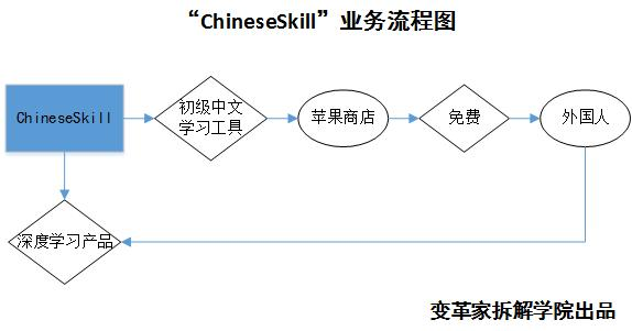 chineseskill