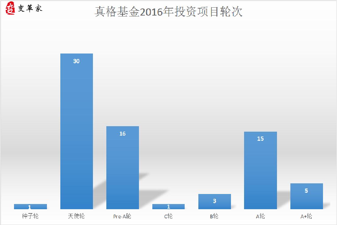 %e7%9c%9f%e6%a0%bc%e5%9f%ba%e9%87%912016%e5%b9%b4%e6%8a%95%e8%b5%84%e9%a1%b9%e7%9b%ae%e8%bd%ae%e6%ac%a1