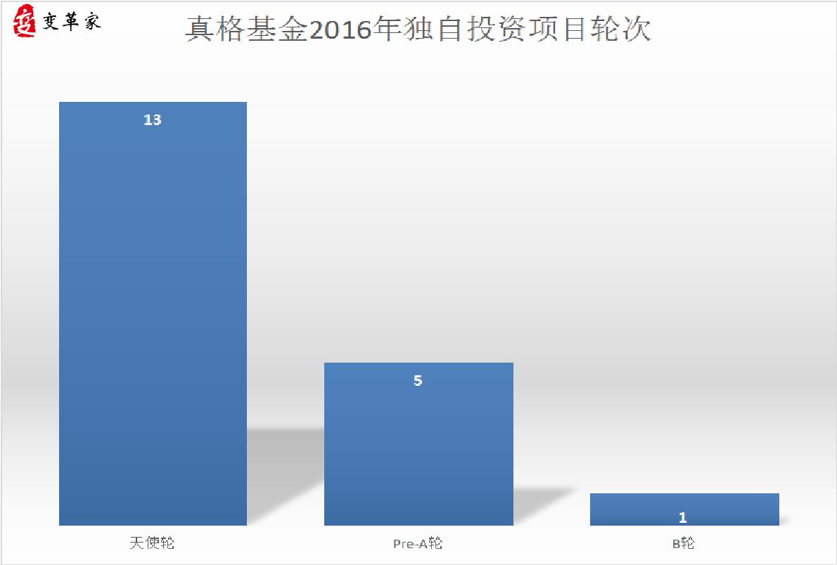 %e7%9c%9f%e6%a0%bc%e5%9f%ba%e9%87%912016%e5%b9%b4%e7%8b%ac%e8%87%aa%e6%8a%95%e8%b5%84%e9%a1%b9%e7%9b%ae%e8%bd%ae%e6%ac%a1