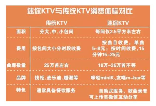 """""""电话亭""""KTV友唱M-Bar获A轮6000万元融资:颠覆传统KTV, 碎片化赚钱"""