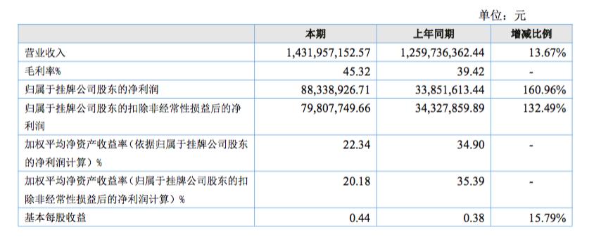 韩都衣舍净利润增长161%,服务商生意做得如何呢?